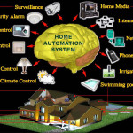 Affordable Ways Turn Your Home Into Smart Next Gen