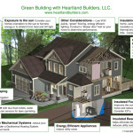 Building Design Malie Realtor What Green