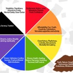 Color Psychology And Design The Effects