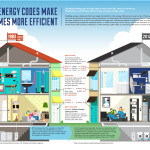 Energy Efficiency Homes Houses Today Are More Efficient This
