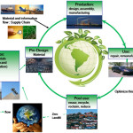 Figure Sustainable Manufacturing Closed Loop View