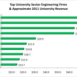 Higher Education Building Sector Top Firms Helbling Blog