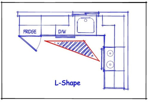 Kitchen Layout The Shape Plan This