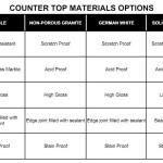 Kitchens Inc Countertop Material Option