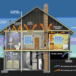 Middletowneye How Make Your Home More Energy Efficient