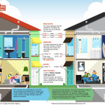Minimum Legal Standards For The Energy Efficiency New Homes That