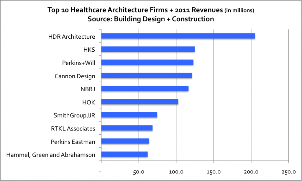 Outpatient Facilities Present Opportunities For Healthcare Aec Firms