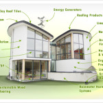 Oxfordshire Traditional Eco Building Materials Supplies