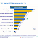 Rbc French Fix List Poll Shows Overwhelming Majority