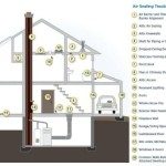 Save Heating And Cooling Costs Checking For Air Leaks Common