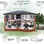 Smart Home Devices And Their Impact Energy Demand The