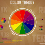 The Color Wheel And Terms