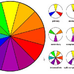 The Color Wheel Shows Relationship Colors There Are