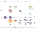 Top Architecture Firms Home Product Engineering