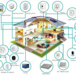 What Smart Home Energy