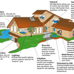 What Smart House