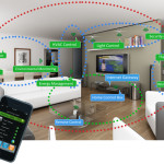 What The Real Smart Home
