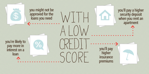 Your Credit Score Low And What You Can Fix The Problem