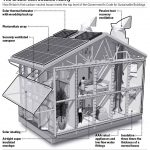 Your House Can Environmentally Friendly Pros Cons Biomass